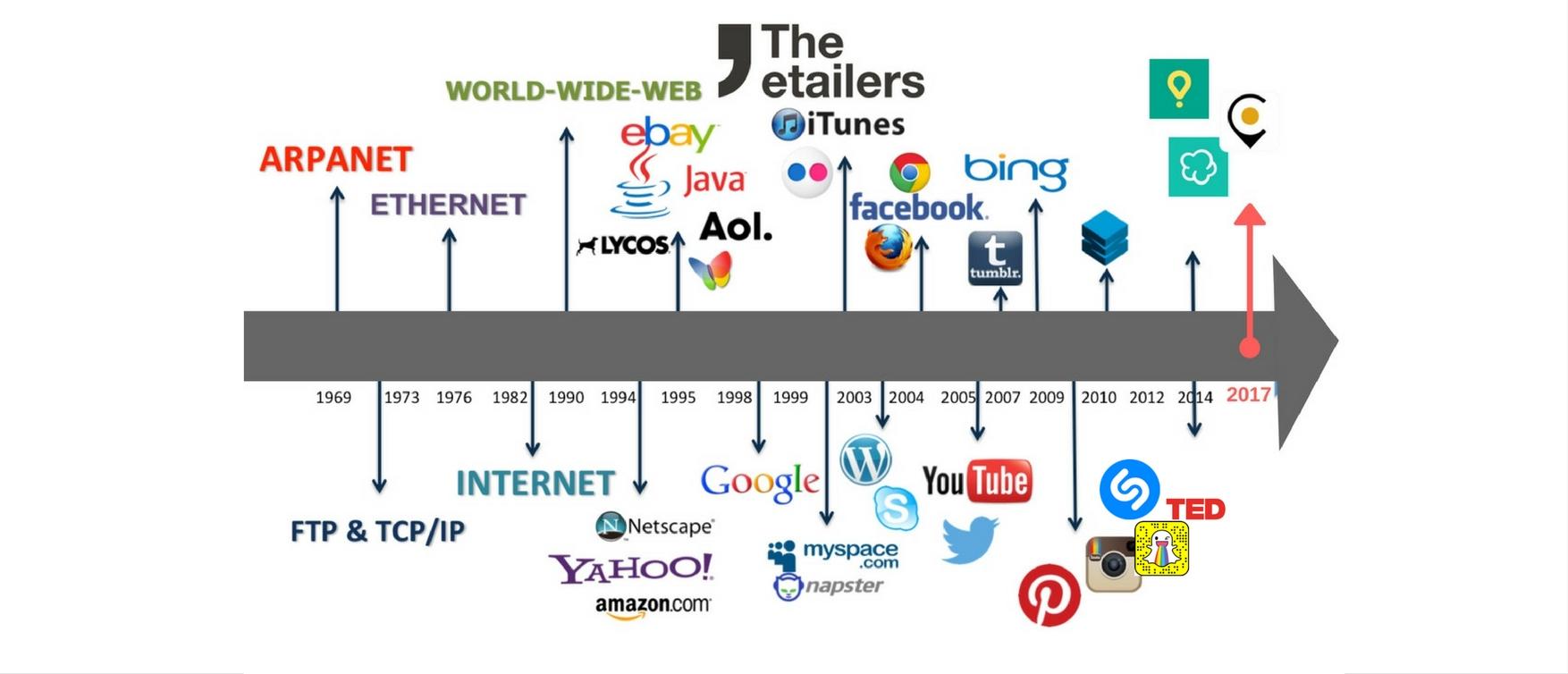 el dí internacional del internet